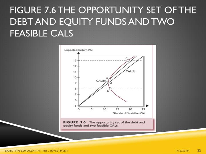 Figure 7.6 The Opportunity Set of the Debt and Equity Funds and Two Feasible CALs
