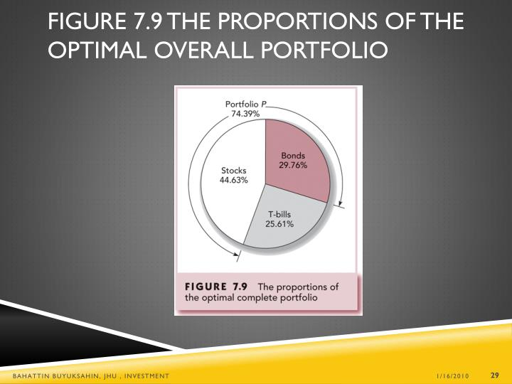 Figure 7.9 The Proportions of the Optimal Overall Portfolio