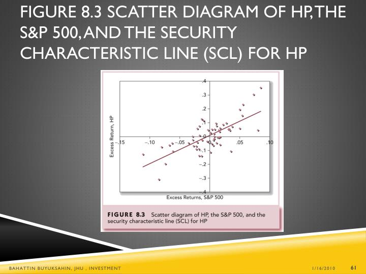 Figure 8.3 Scatter Diagram of HP, the S&P 500, and the Security Characteristic Line (SCL) for HP