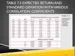 table 7 3 expected return and standard deviation with various correlation coefficients