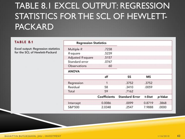 Table 8.1 Excel Output: Regression Statistics for the SCL of Hewlett-Packard