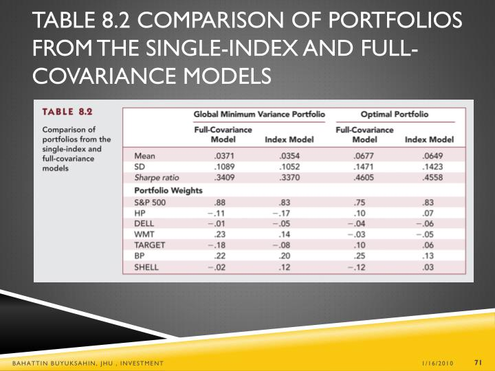 Table 8.2 Comparison of Portfolios from the Single-Index and Full-Covariance Models