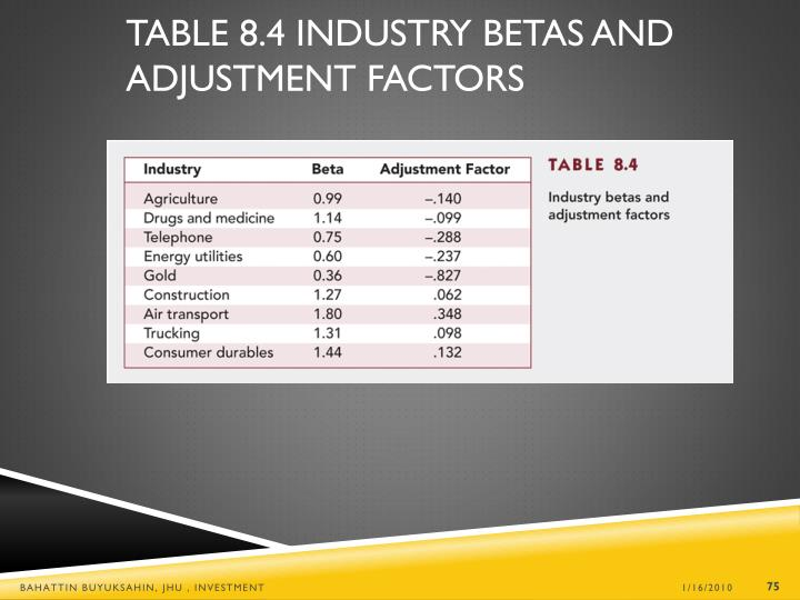 Table 8.4 Industry Betas and Adjustment Factors