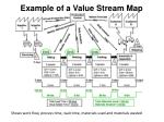 example of a value stream map
