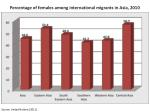 percentage of females among international migrants in asia 2010