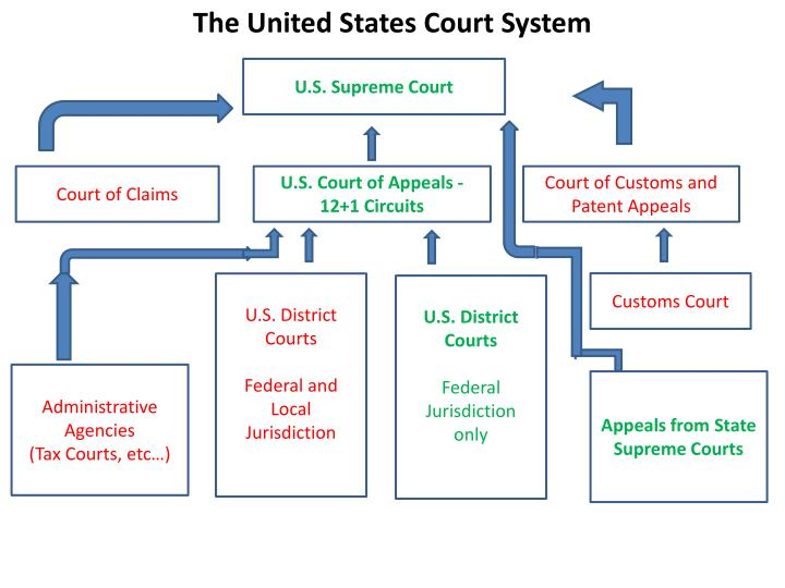 ppt administrative office of the courts powerpoint ppt the last unit of the year article iii judicial 905
