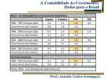 a contabilidade do crescimento dados para o brasil
