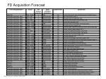fd acquisition forecast