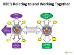 rec s relating to and working together3