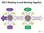 rec s relating to and working together4