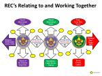 rec s relating to and working together5