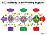 rec s relating to and working together7