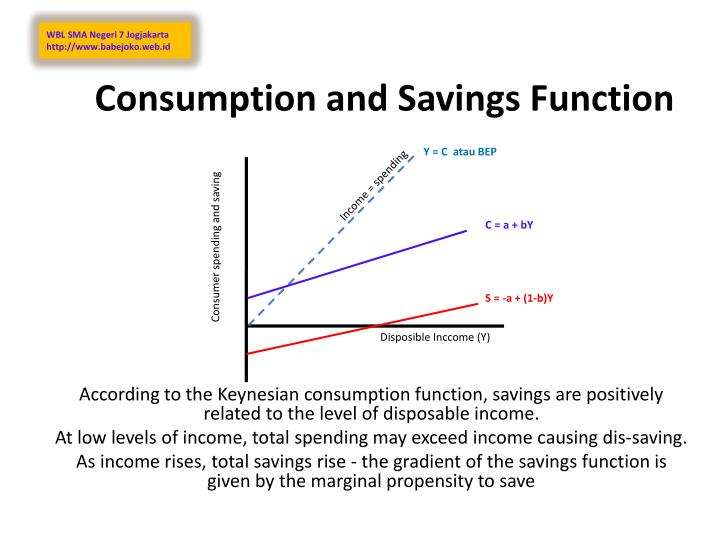 consumption and savings function n.