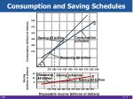 consumption and saving schedules1