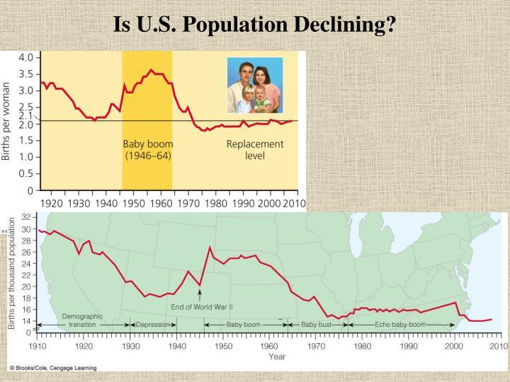 Is U.S. Population Declining?