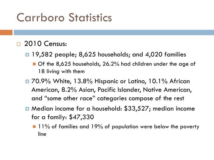 Carrboro Statistics