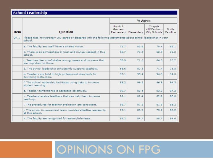 Opinions on FPG