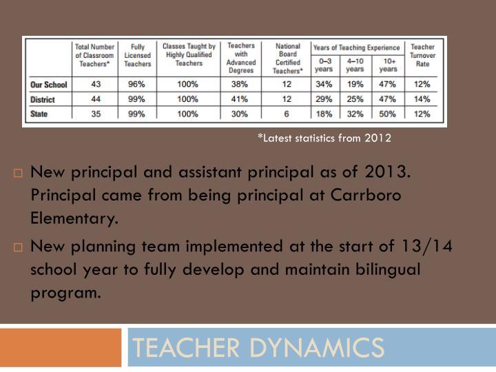 *Latest statistics from 2012