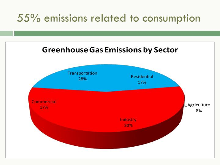 55% emissions related to consumption