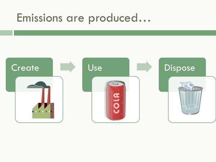 Emissions are produced
