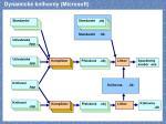 dynamick knihovny microsoft