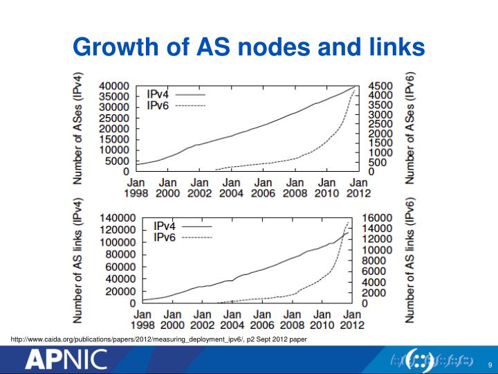 Growth of AS nodes and links