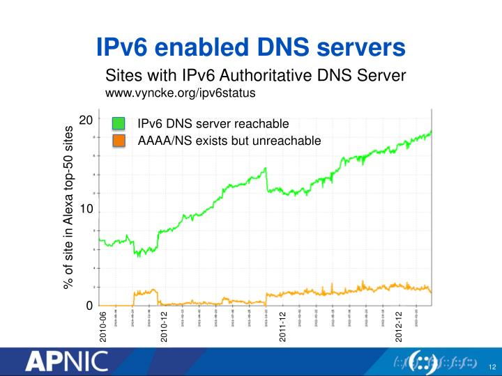 IPv6 enabled DNS servers