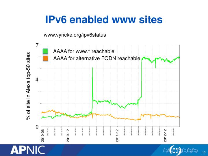 IPv6 enabled www sites