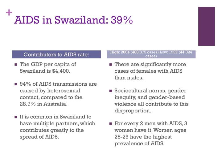 AIDS in Swaziland: 39%