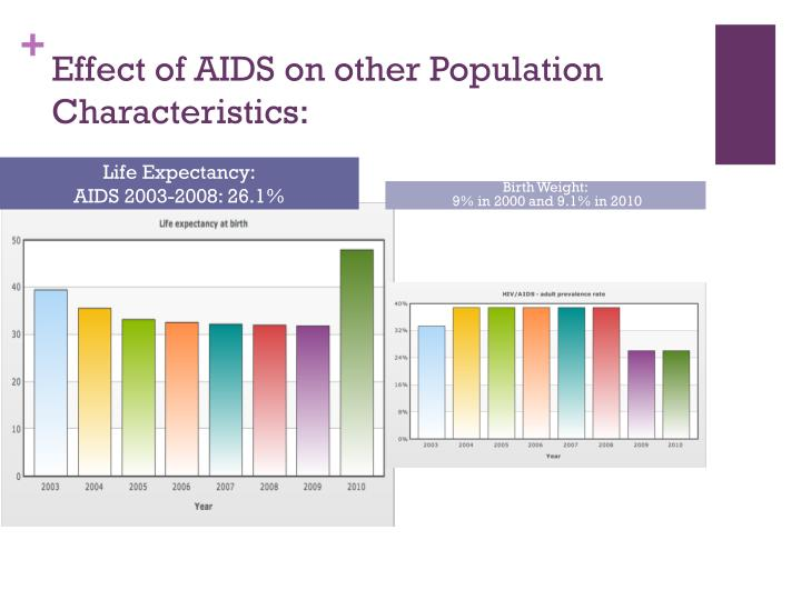 Effect of AIDS on other Population Characteristics:
