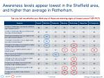 awareness levels appear lowest in the sheffield area and higher than average in rotherham
