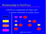 relationship to genvoca