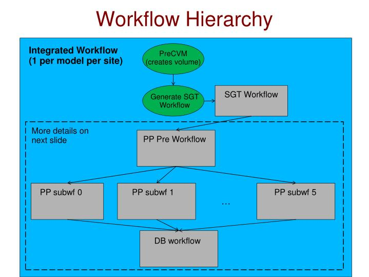 Workflow Hierarchy