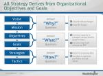 all strategy derives from organizational objectives and goals
