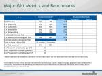 major gift metrics and benchmarks