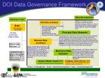 doi data governance framework