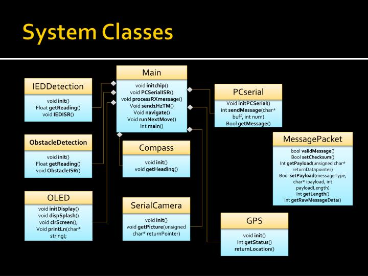 System Classes