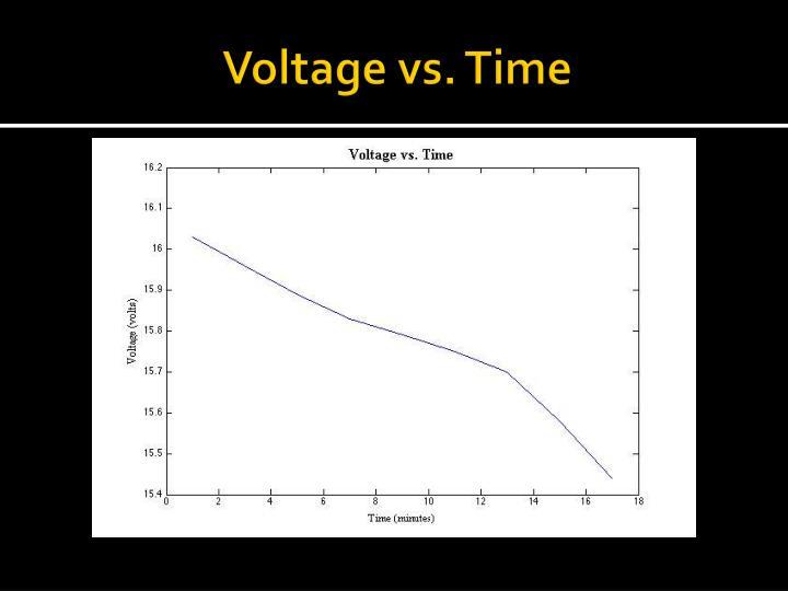 Voltage vs. Time