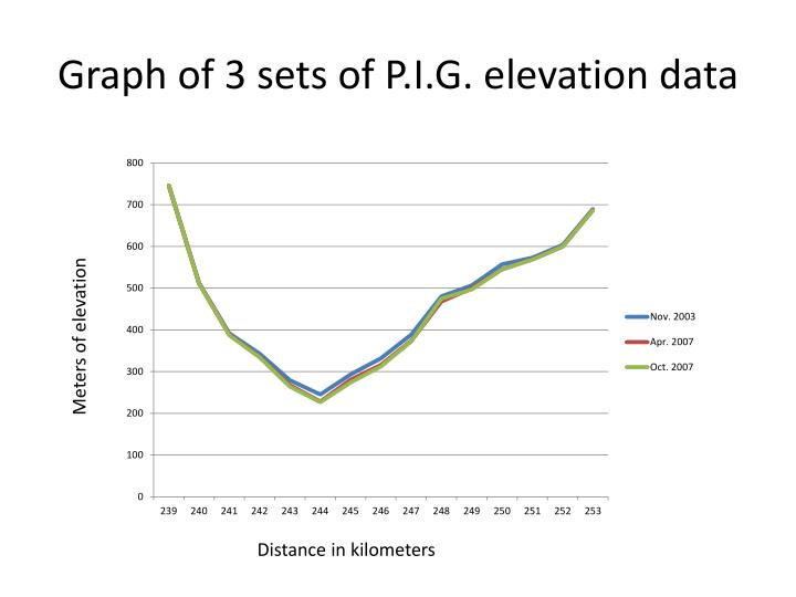 Graph of 3 sets of P.I.G. elevation data
