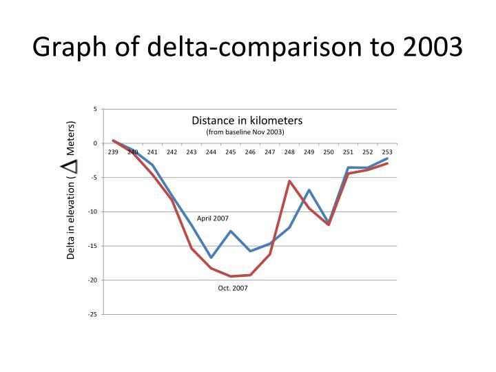Graph of delta-comparison to 2003