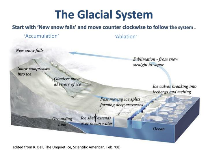 The Glacial System