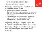 rethinking knowledge three dimensions