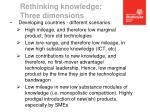 rethinking knowledge three dimensions3