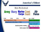america s oldest