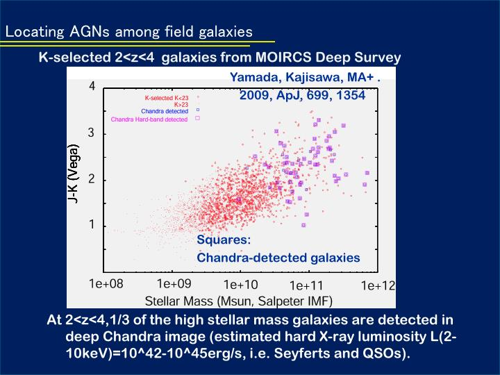 Locating AGNs among field galaxies