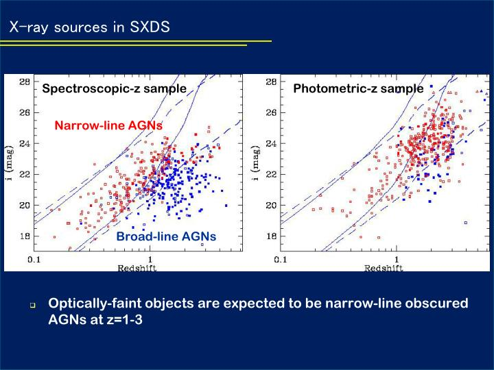 X-ray sources in SXDS