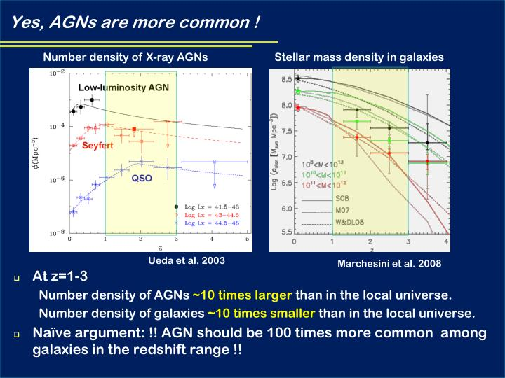 Yes, AGNs are more common !