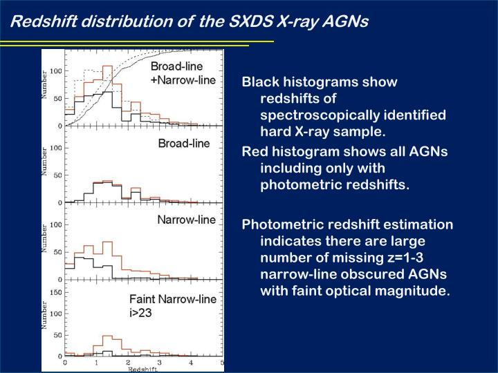 Redshift distribution of the SXDS X-ray AGNs