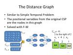 the distance graph