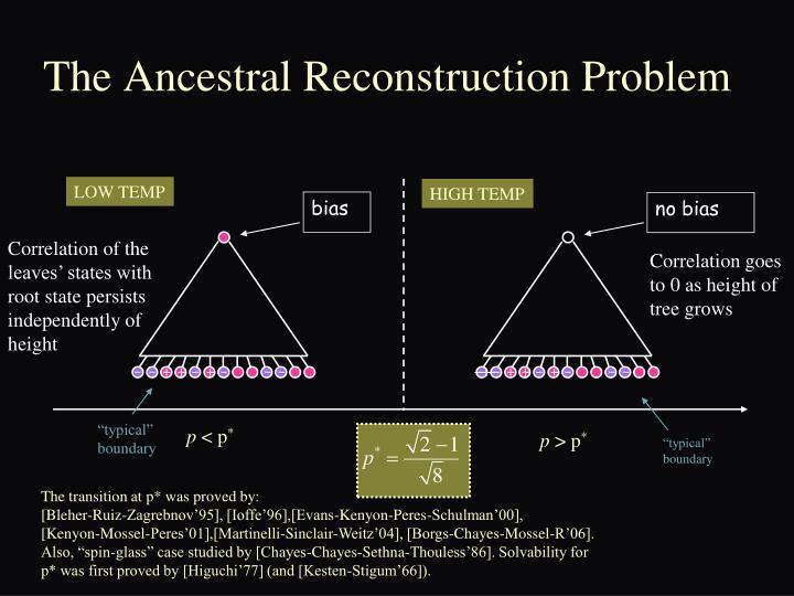 The Ancestral Reconstruction Problem